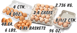Packaged eggs illustrate the hazards units of measure can bring to an inventory tracking application.